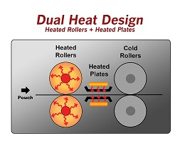 Dual Heat Design - heated rollers & heated plates